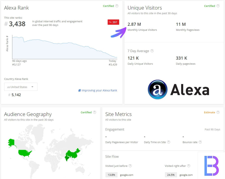 Connaitre le nombre de visite d'un site concurrent avec Alexa